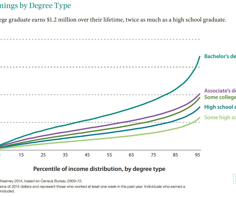 Chart: Lifetime earnings by degree type