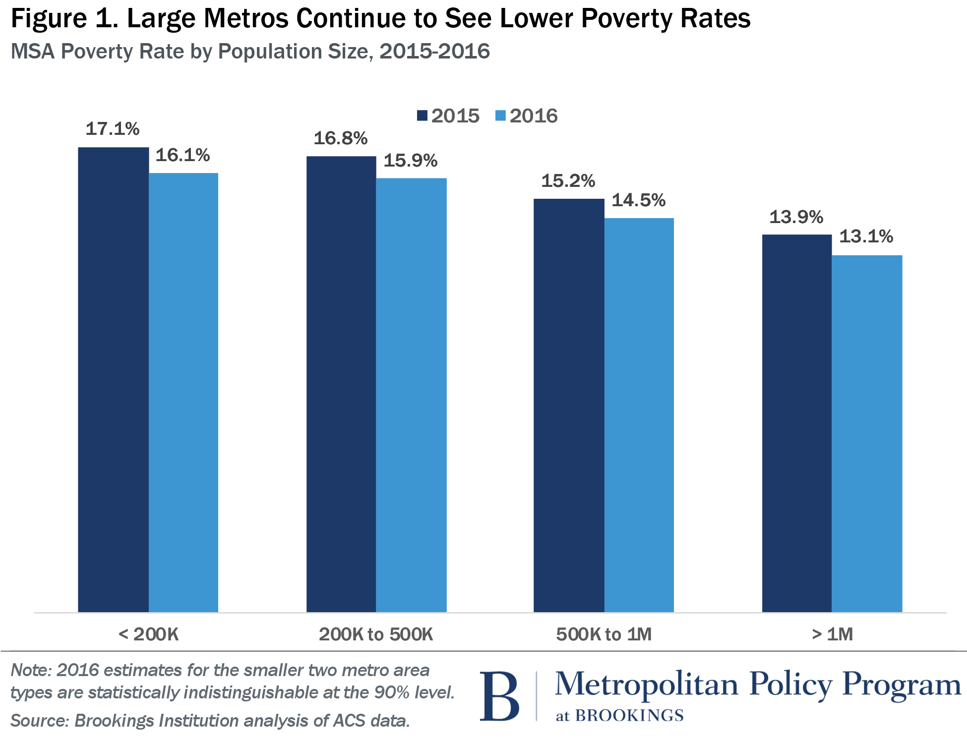 029068e193513 Three charts showing you poverty in U.S. cities and metro areas