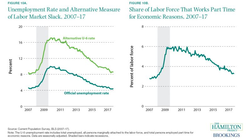 Figure 10A. Unemployment Rate and Alternative Measure of Labor Market Slack, 2007-17 and Figure 10B. Share of Labor Force That Works Part Time for Economic Reasons, 2007-17