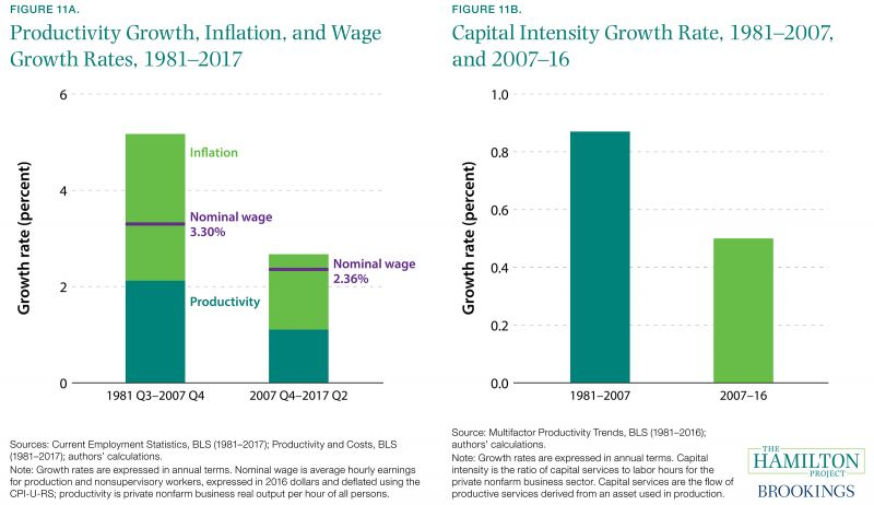 Figure 11A. Productivity Growth, Inflation, and Wage Growth Rates, 1981-2017 and Figure 11B. Capital Intensity Growth Rate, 1981-2007 and 2007-16