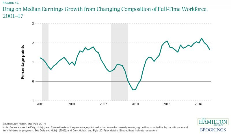 Figure 12. Drag on Median Earnings Growth from Changing Composition of Full-Time Workforce, 2001-17