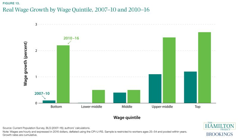 Figure 13. Real Wage Growth by Wage Quintile, 2007-10 and 2010-16