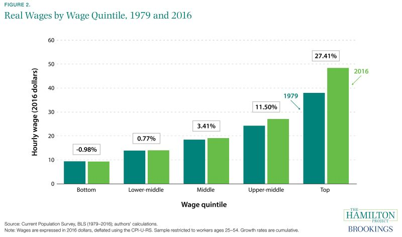 Figure 2. Real Wages by Wage Quintile, 1979 and 2016