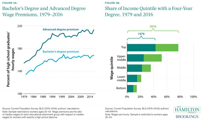 Figure 3A. Bachelor's Degree and Advanced Degree Wage Premiums, 1979-2016 and Figure 3B. Share of Income Quintile with a Four-Year Degree, 1979 and 2016