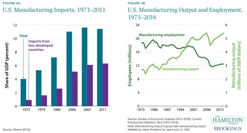 Figure 4A. U.S. Manufacturing Imports, 1973-2011 and Figure 4B. U.S. Manufacturing Output and Employment, 1973-2016