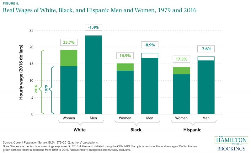 Figure 5. Real Wages of White, Black, and Hispanic Men and Women, 1979 and 2016