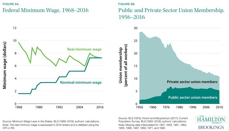 Figure 6A. Federal Minimum Wage, 1968-2016 amd Figure 6B. Public and Private Sector Union Membership, 1956-2016