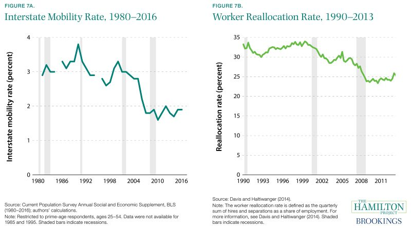 Figure 7A. Interstate Mobility Rate, 1980-2016 and Figure 7B. Worker Reallocation Rate, 1990-2013