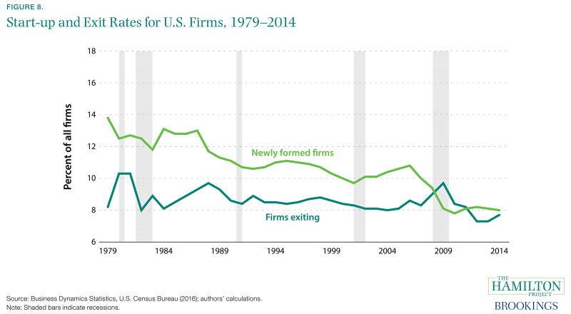 Figure 8. Start-up and Exit Rates for U.S. Firms, 1979-2014