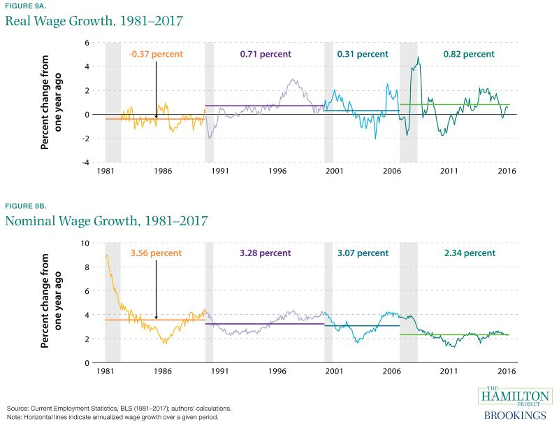 Figure 9A. Real Wage Growth, 1981-2017 and Figure 9B. Nominal Wage Growth, 1981-2017