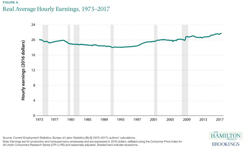 Figure A. Real Average Hourly Earnings, 1973-2017
