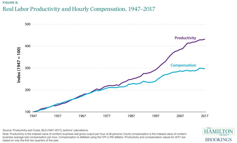 Figure B. Real Labor Productivity and Hourly Compensation, 1947-2017