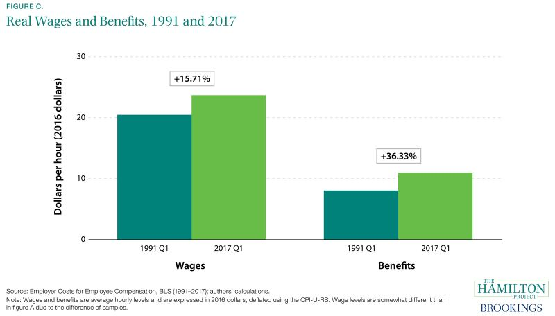 Figure C. Real Wages and Benefits, 1991 and 2017