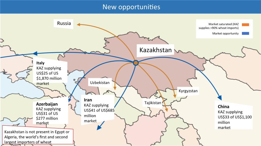 Kazakhstan Russia Map.Creating Markets In Kazakhstan