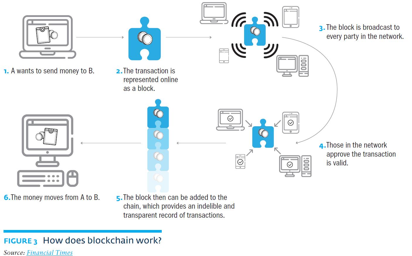 ged_20171215_blockchain_africa