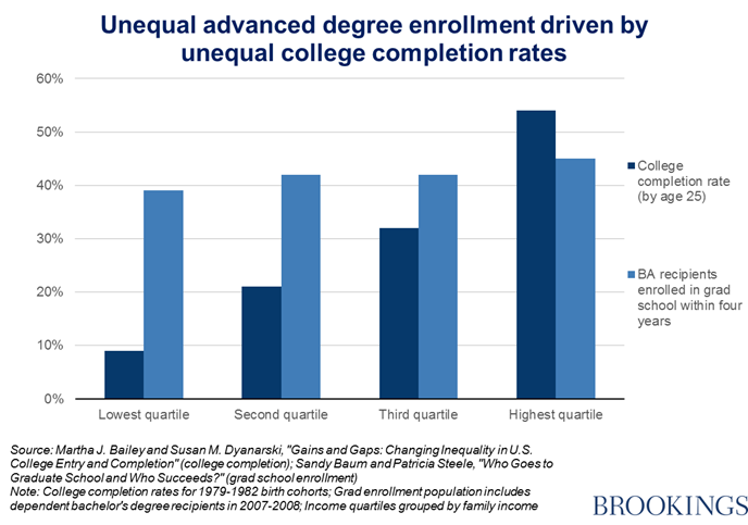 Graduate students are the wrong target for tax hikes—wait until they ...