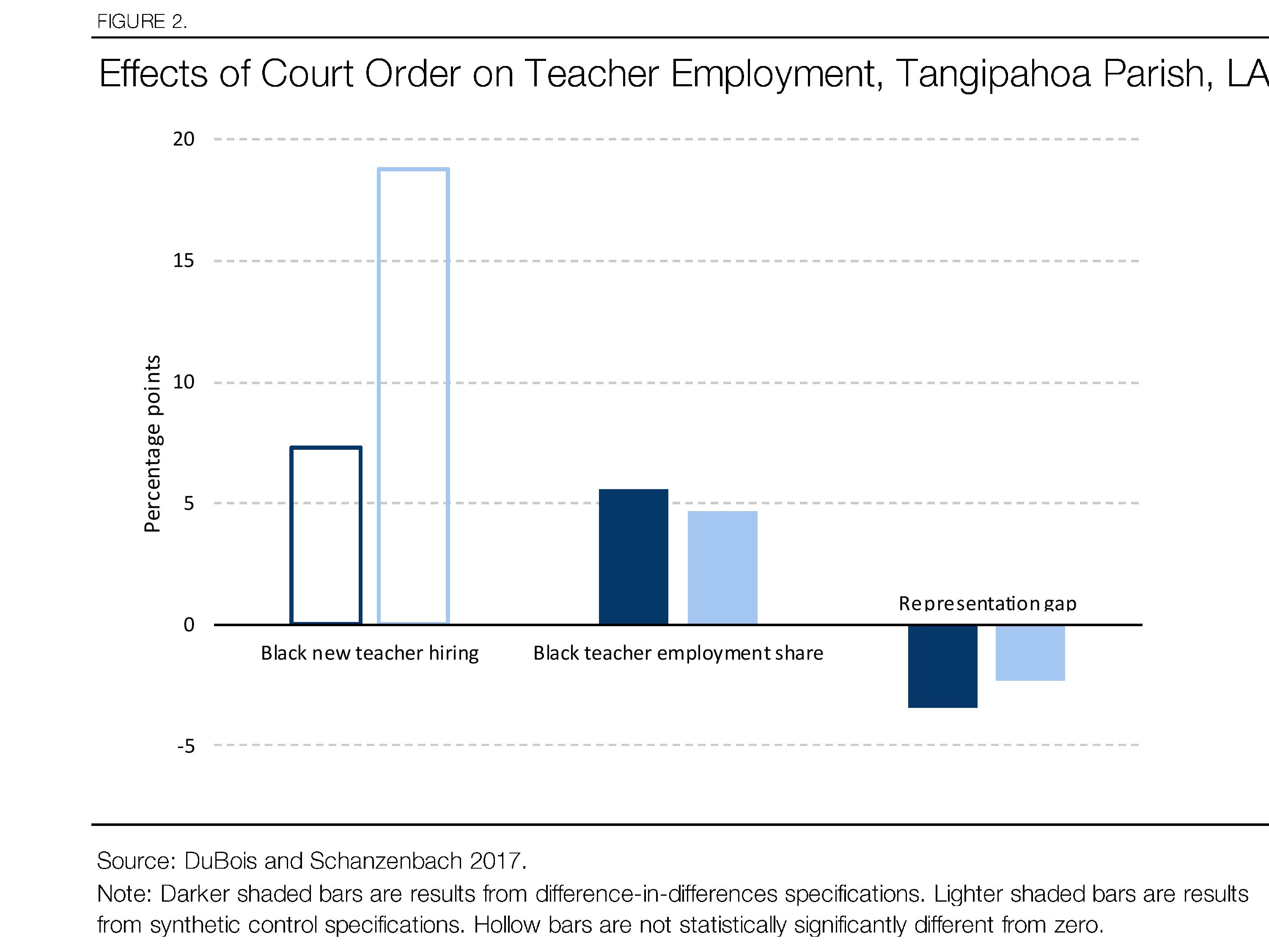 It Is Time For A Rooney Rule Teachers Clifford Arrow 3 Wiring Diagram Effects Of Court Order On Teacher Employment Tangipahoa Parish