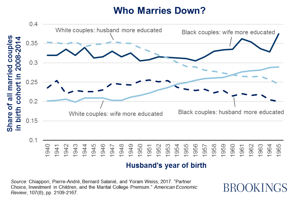 why are more people than ever before choosing not to marry?