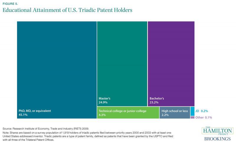 Figure 5. Educational Attainment of U.S. Triadic Patent Holders