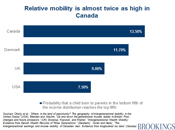 role of social mobility in human society