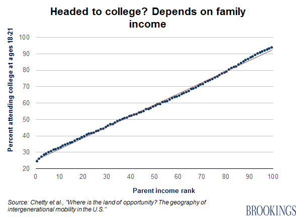 Raj Chetty in 14 charts: Big findings on opportunity and mobility we should  all know