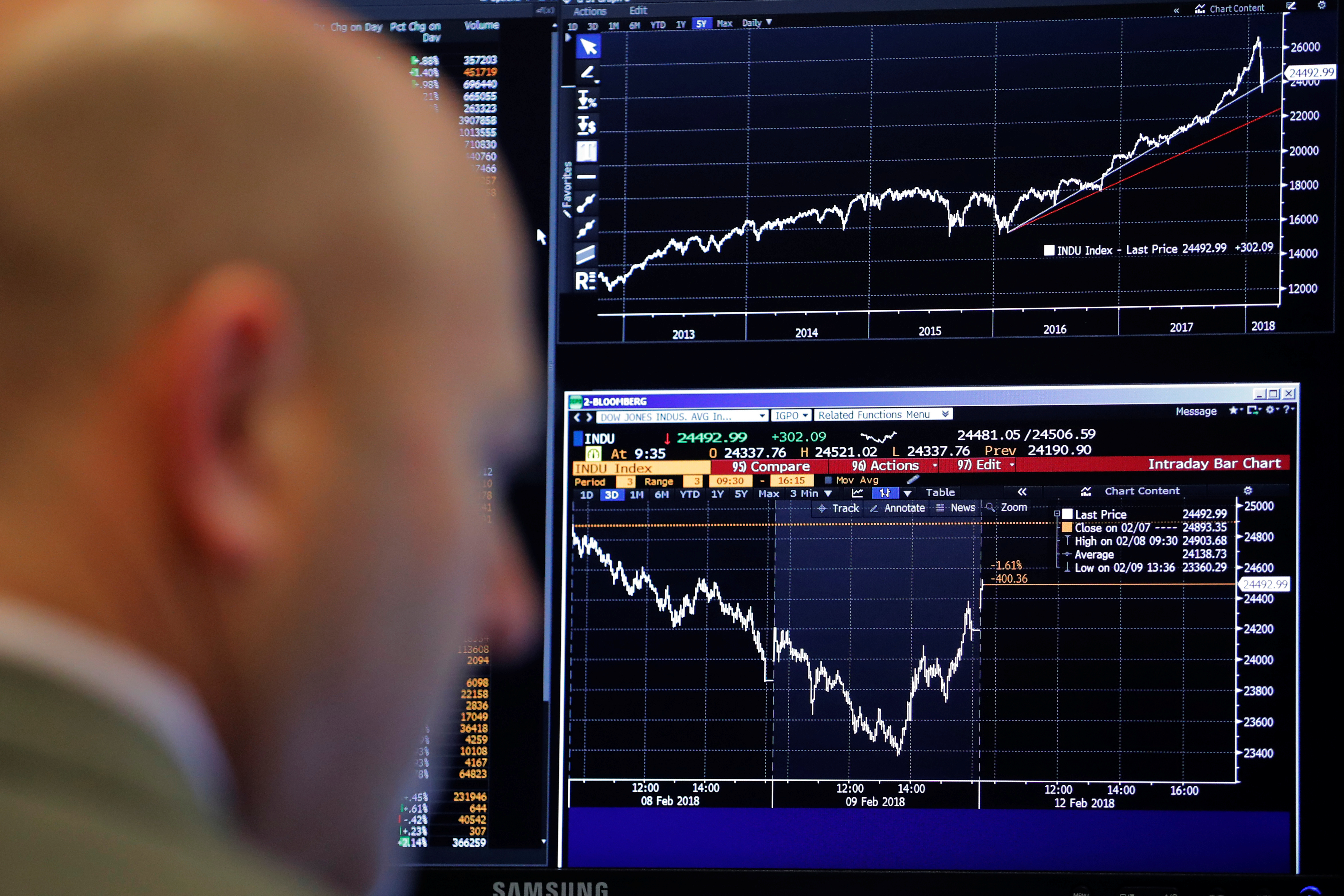 What do stock market fluctuations mean for the economy?