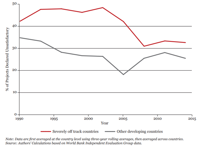 The road to ending poverty runs through 31 severely off track countries