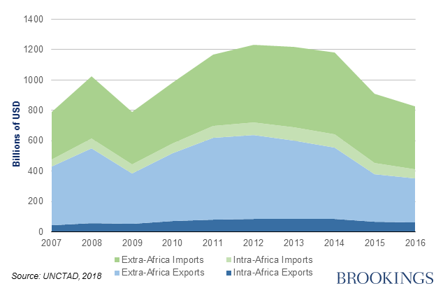 Figures of the week: Africa's intra- and extra-regional trade