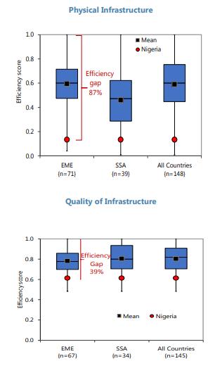 Figure Of The Week Gaps In Nigerias Public Infrastructure
