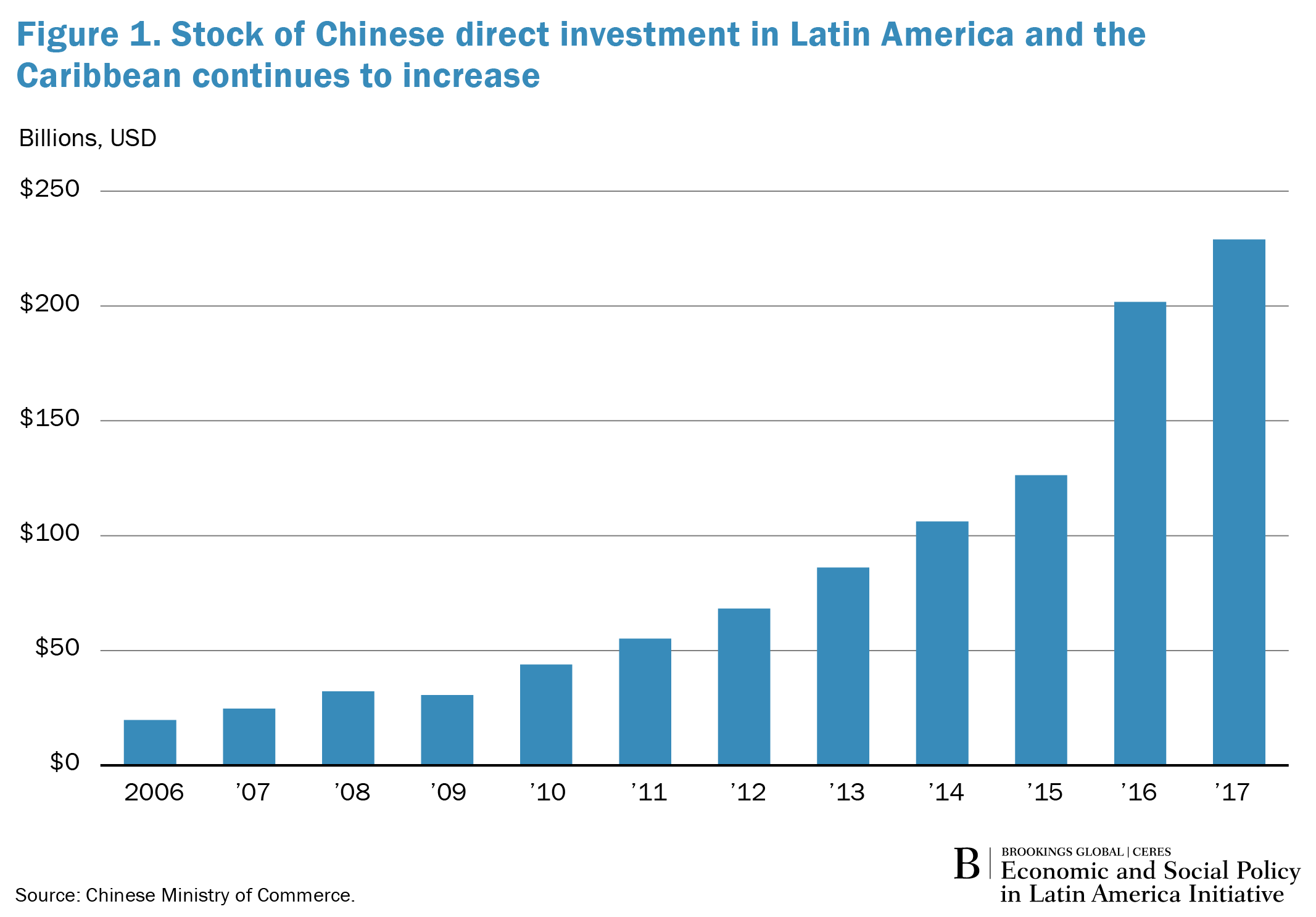 Differences between the latin american and asian debt crisis