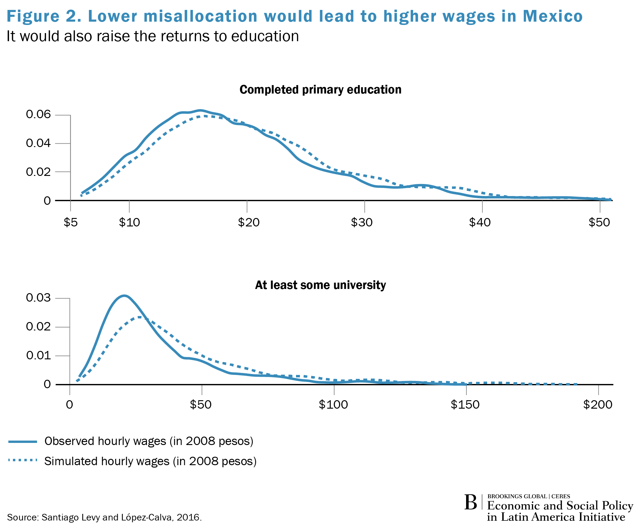 https://www.brookings.edu/wp-content/uploads/2018/03/global_spotlight_la_mexico_wages.png
