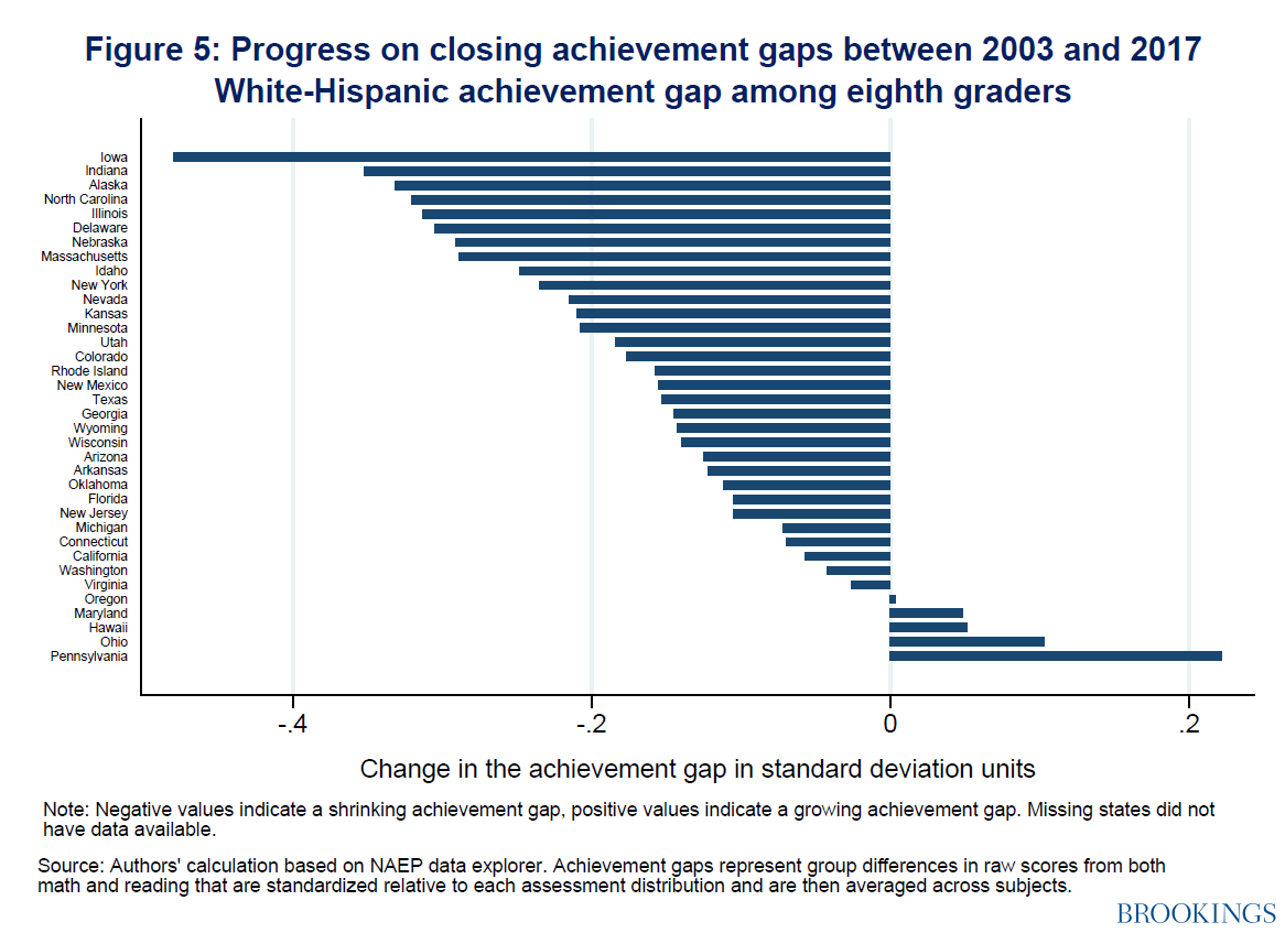 Progress on closing achievement gaps between 2003-2017 white-Hispanic achievement  gap among eighth