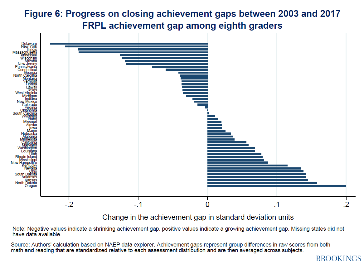 Have we made progress on achievement gaps? Looking at