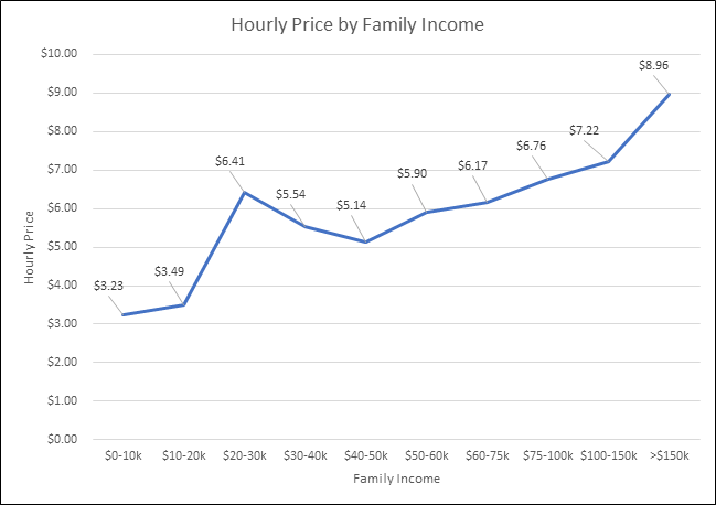 What is the market price of daycare and preschool?