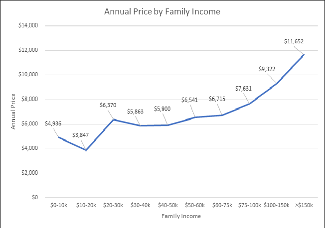Market Price Of Daycare And Preschool