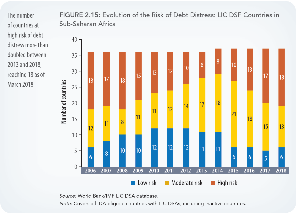 The state of African economies: Insights from the IMF and