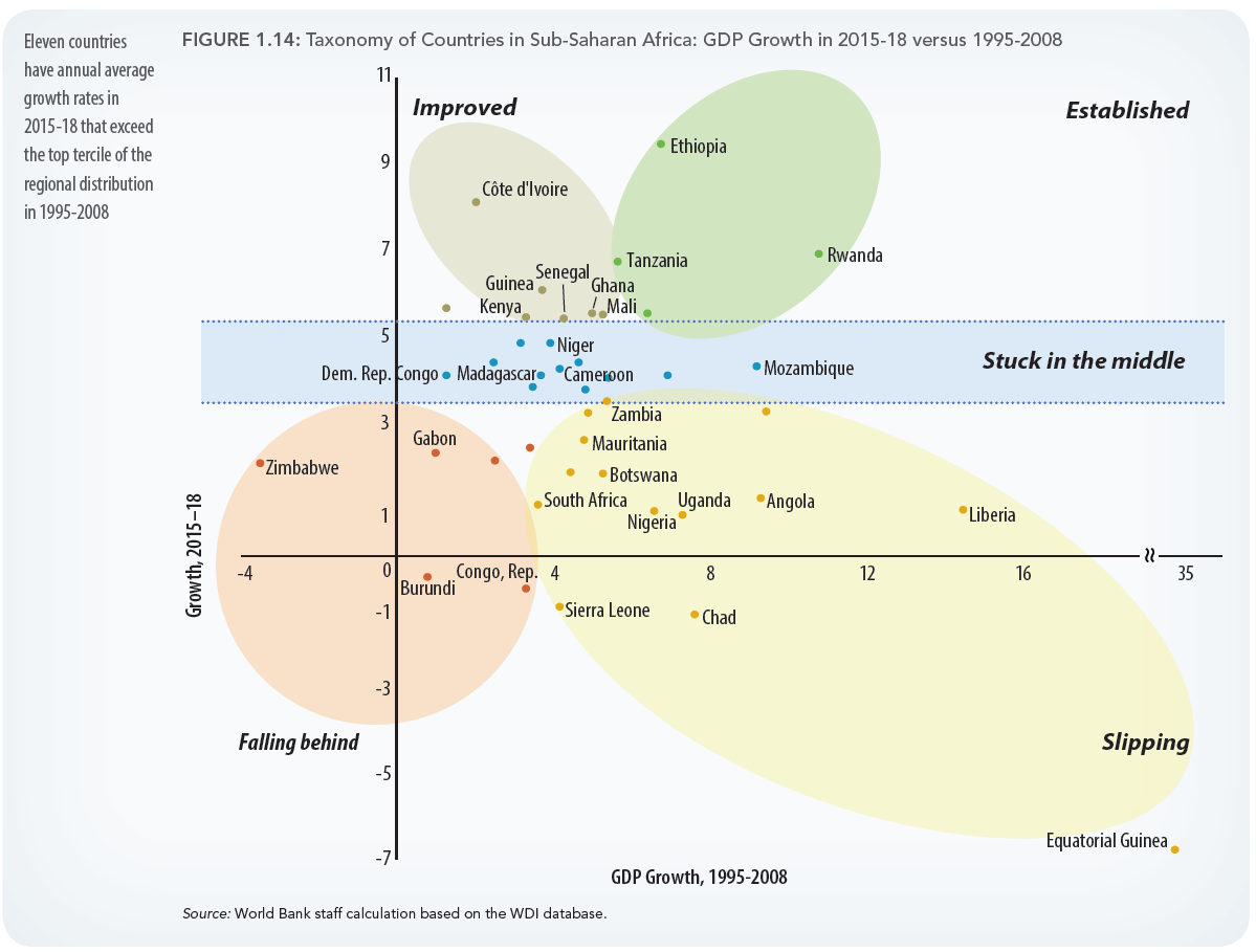 The state of African economies: Insights from the IMF and World Bank