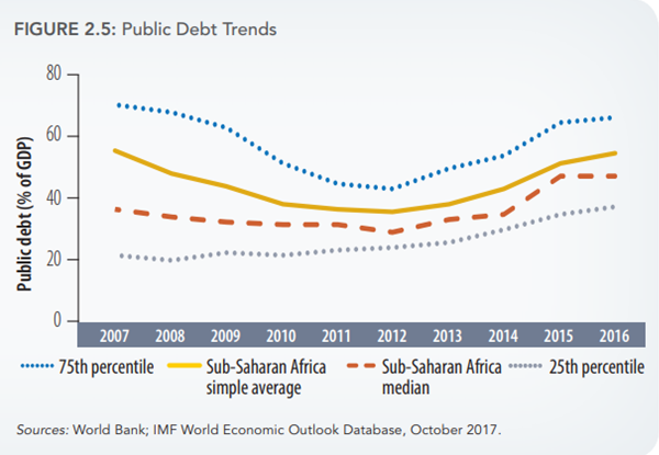 Figures of the week: Africa's changing debt structure