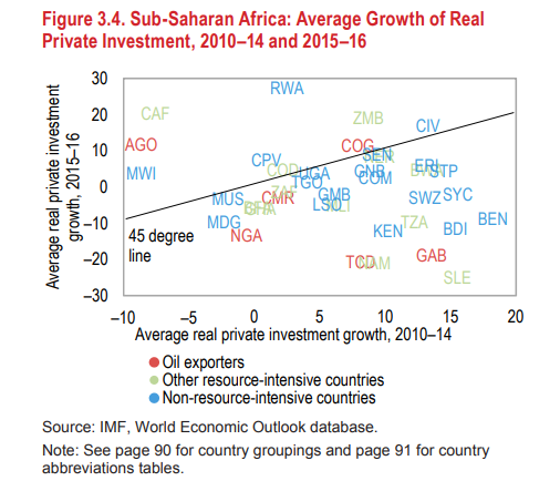 Figures of the week: Private investment trends in sub