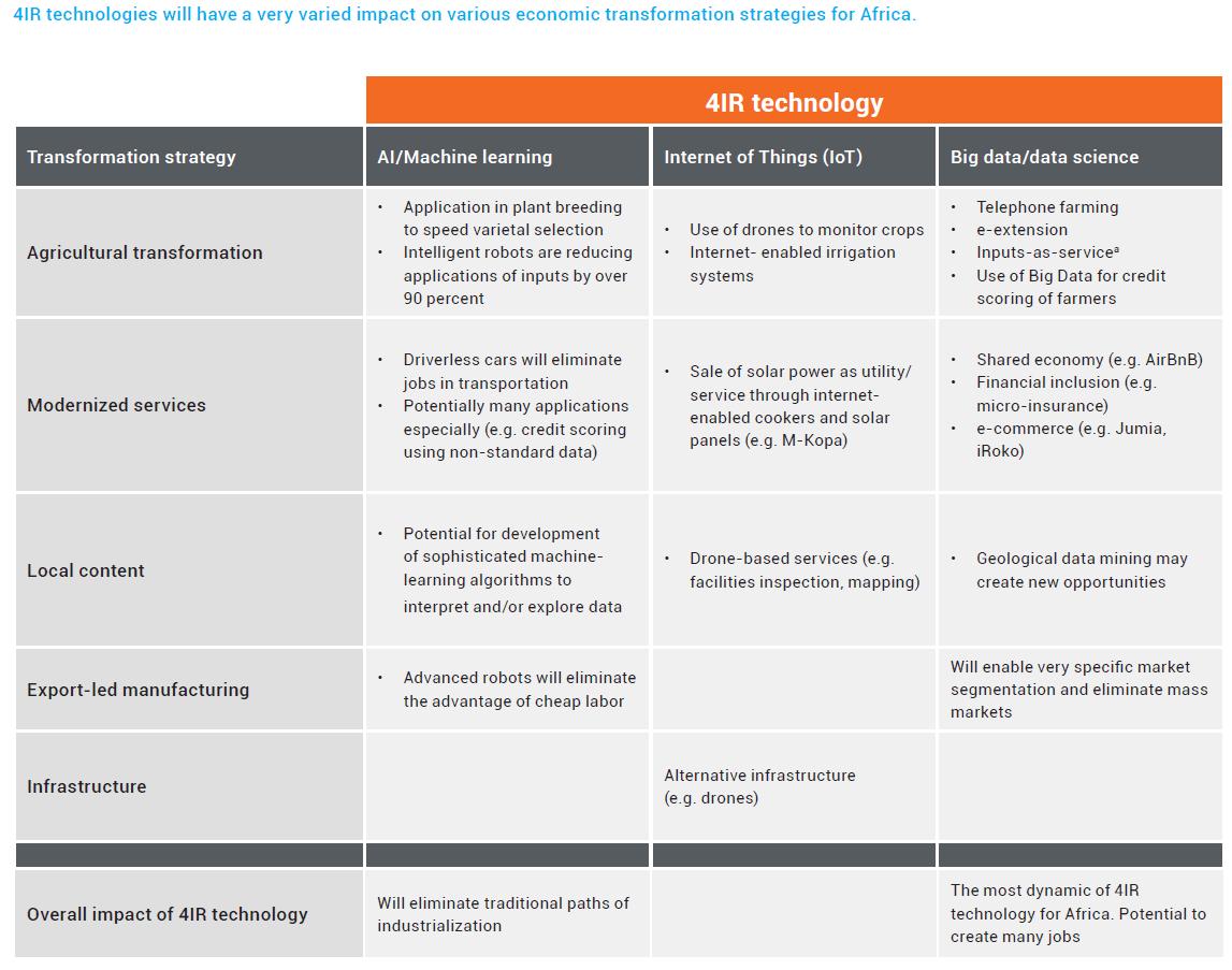 Global_fotw_future Of Work_table1
