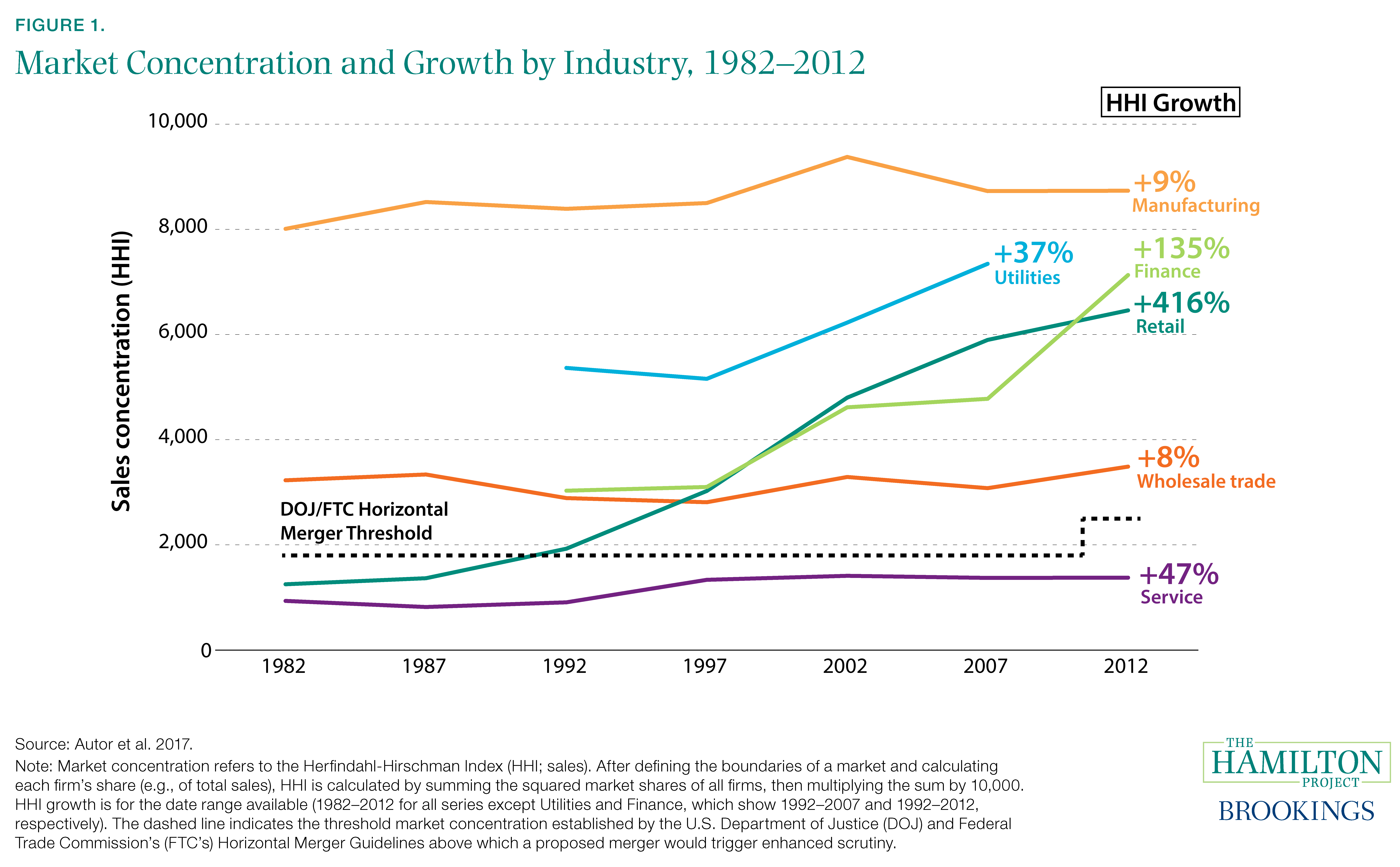 Figure 1. Market Concentration and Growth by Industry, 1982–2012