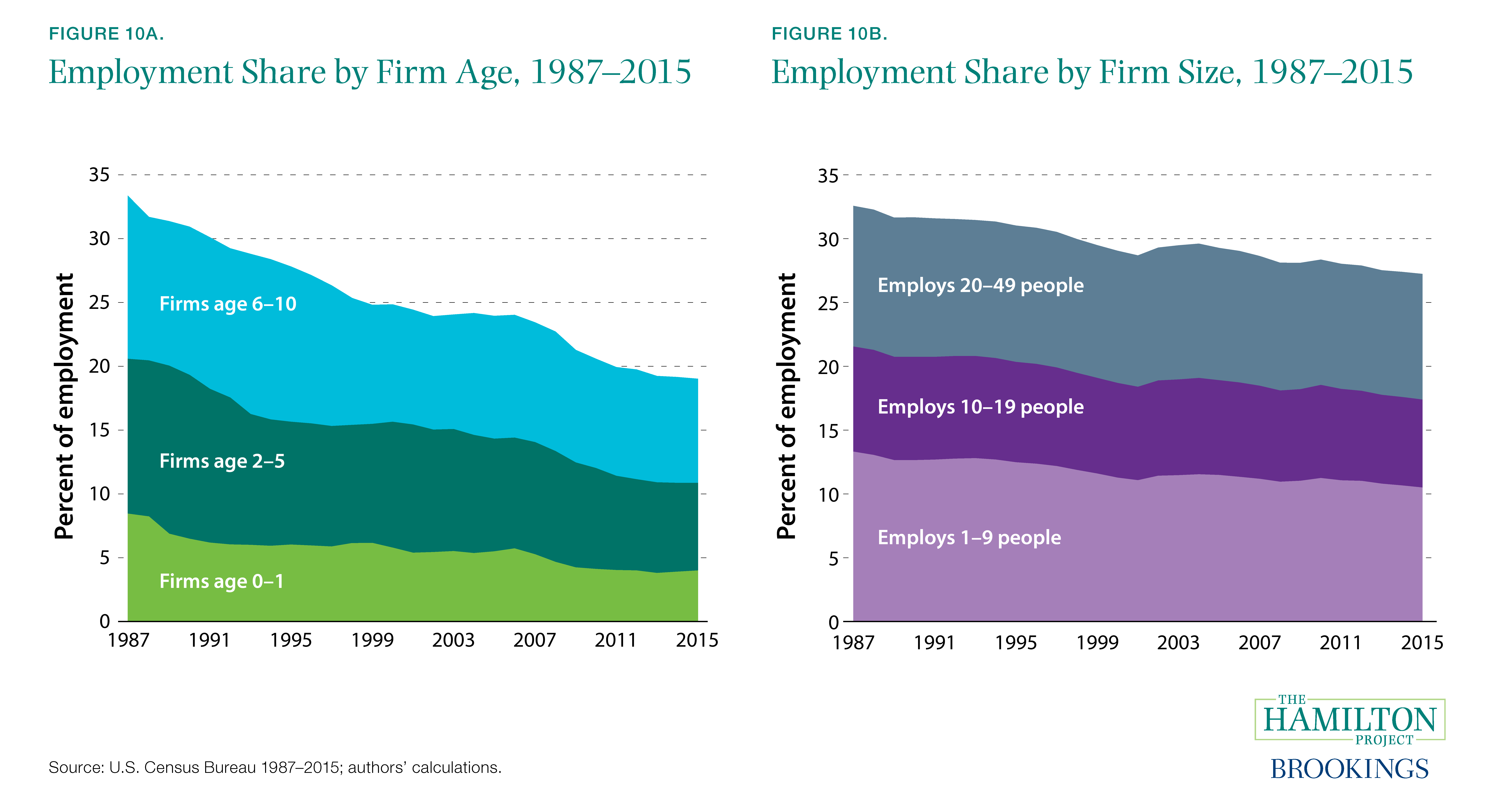 Figure 10A. Employment Share by Firm Age, 1987–2015 and Figure 10B. Employment Share by Firm Size, 1987–2015