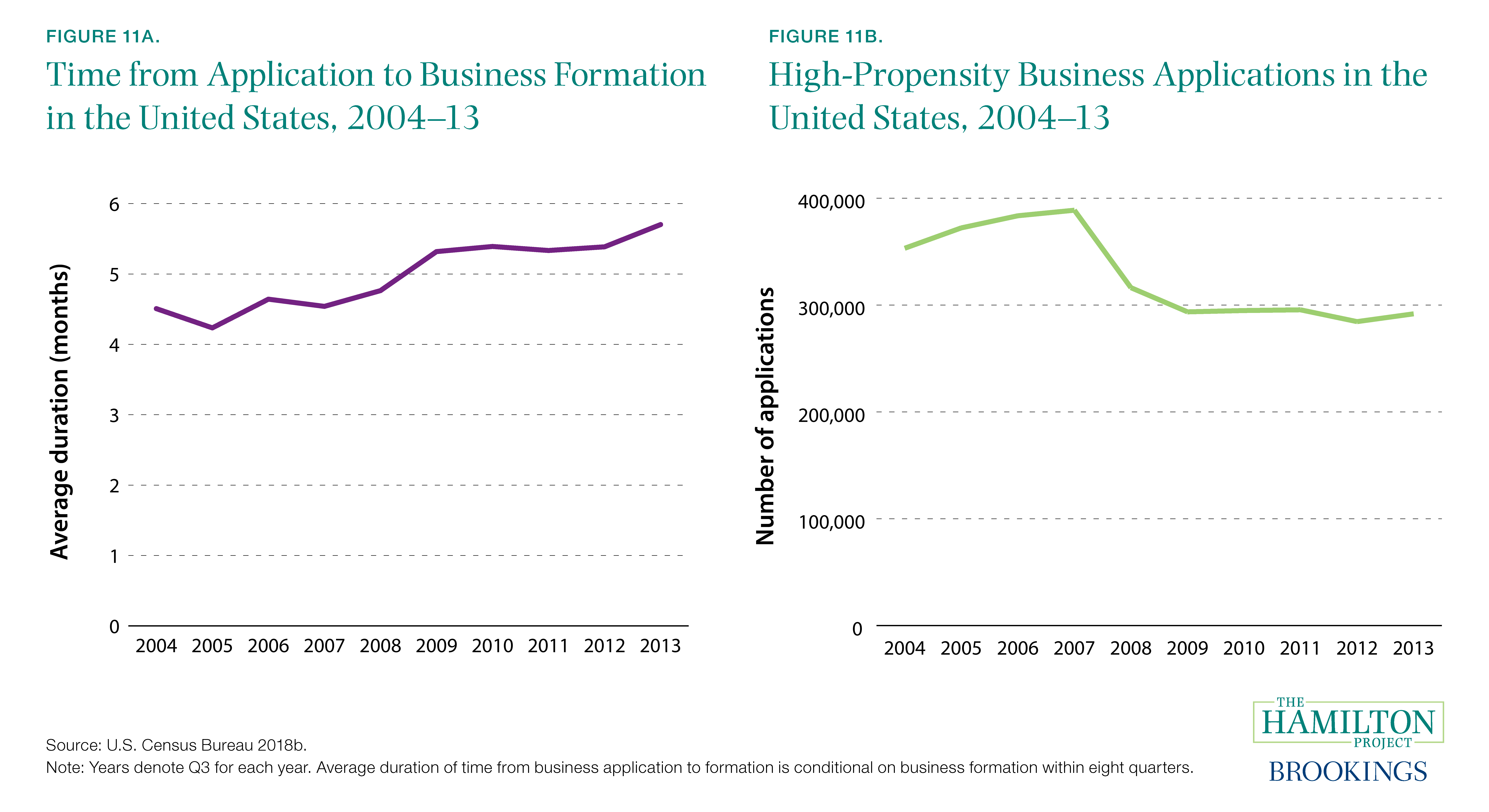 Figure 11A. Time from Application to Business Formation in the United States, 2004–13 and Figure 11B. High-Propensity Business Applications in the United States, 2004–13