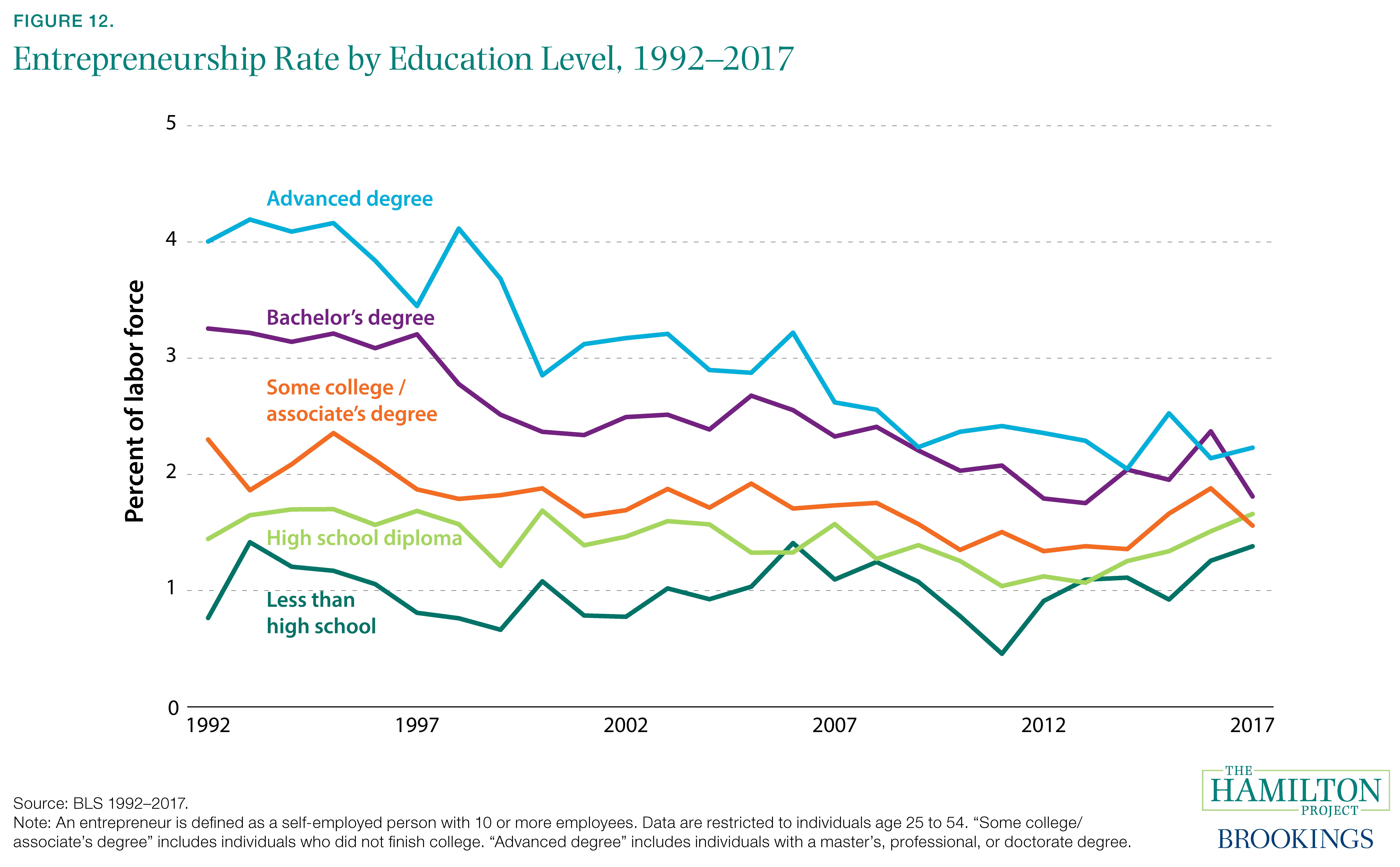 Figure 12. Entrepreneurship Rate by Education Level, 1992–2017