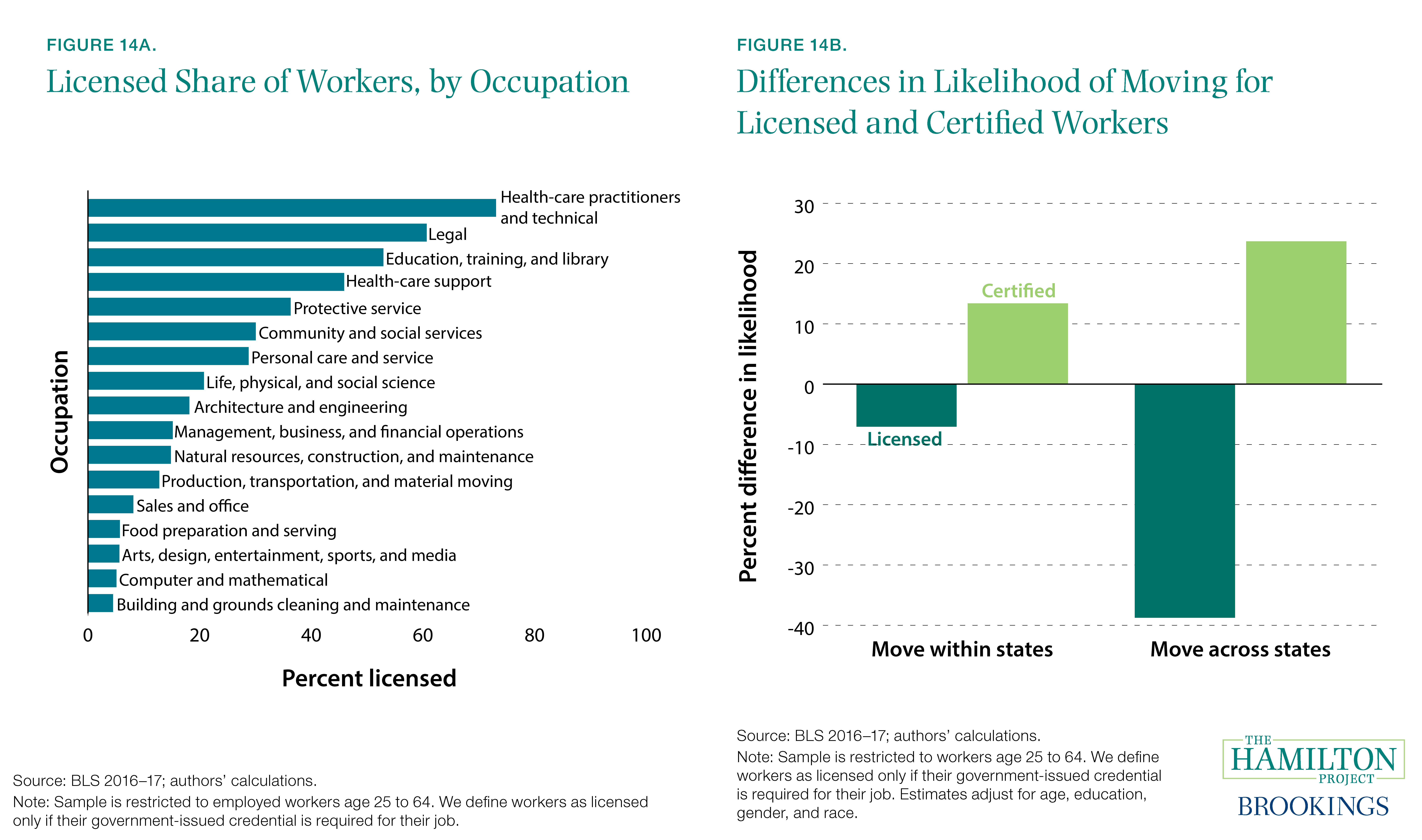 Figure 14A. Licensed Share of Workers, by Occupation and Figure 14B. Differences in Likelihood of Moving for Licensed and Certified Workers