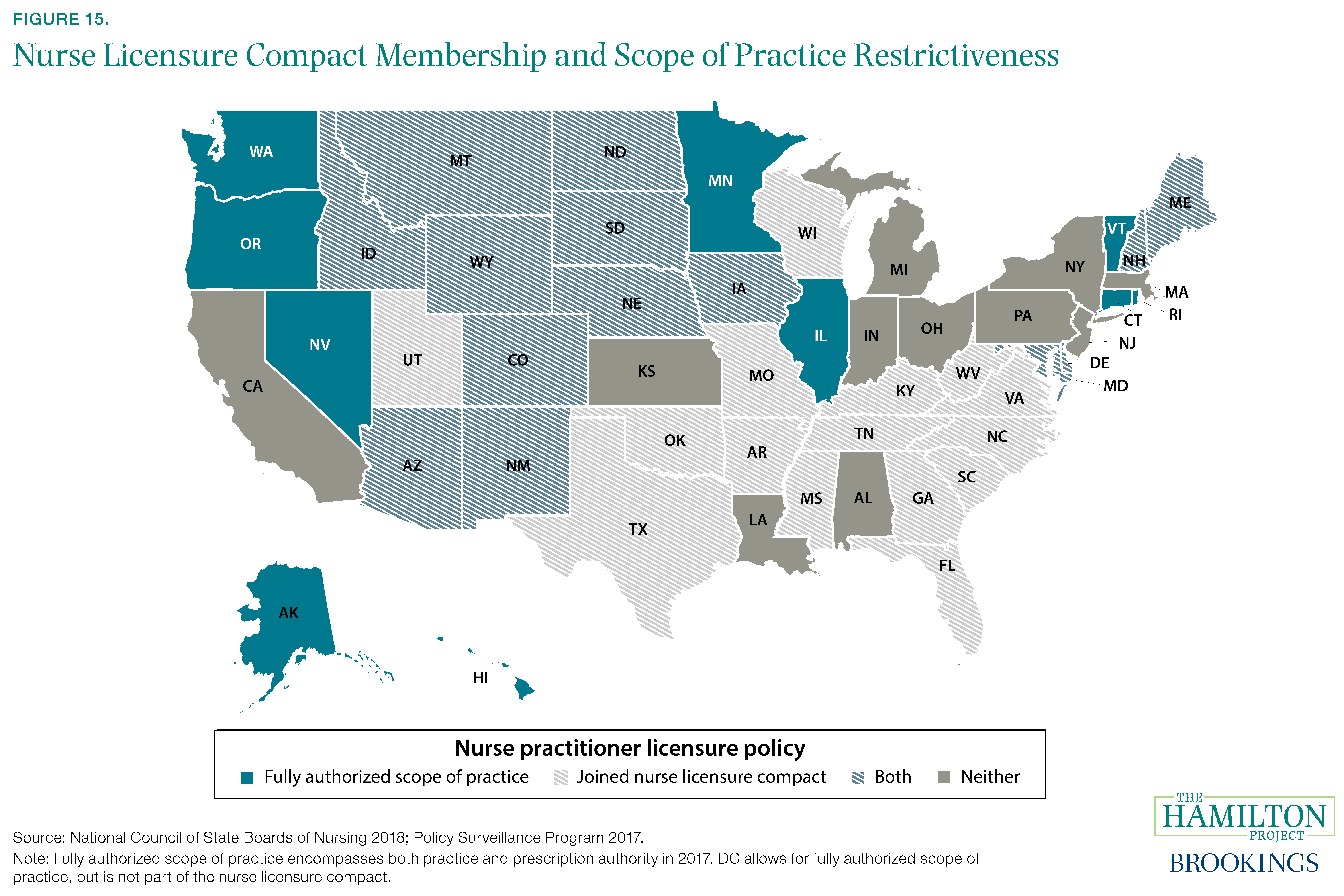 Figure 15. Nurse Licensure Compact Membership and Scope of Practice Restrictiveness