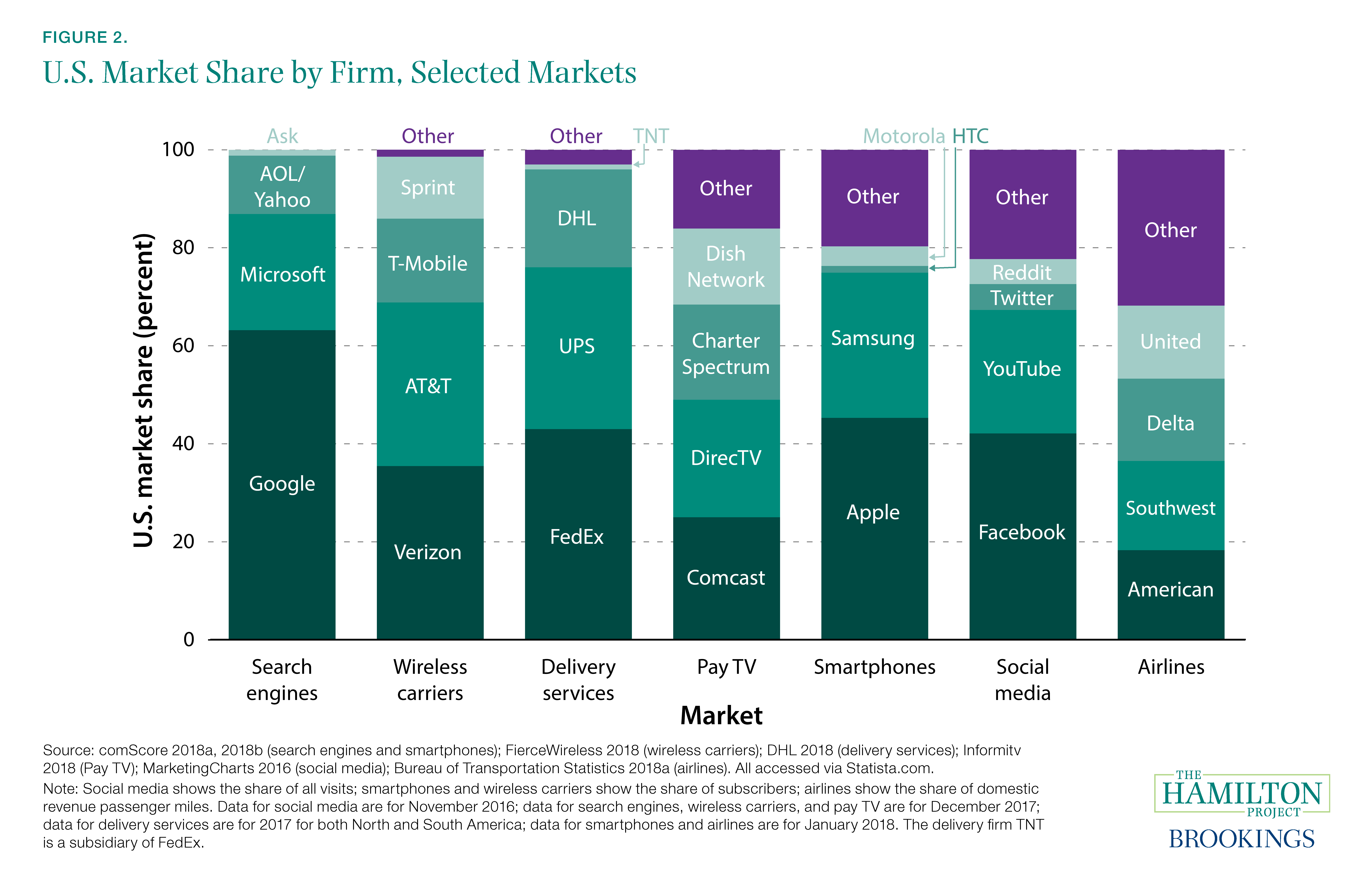 Figure 2. U.S. Market Share by Firm, Selected Markets