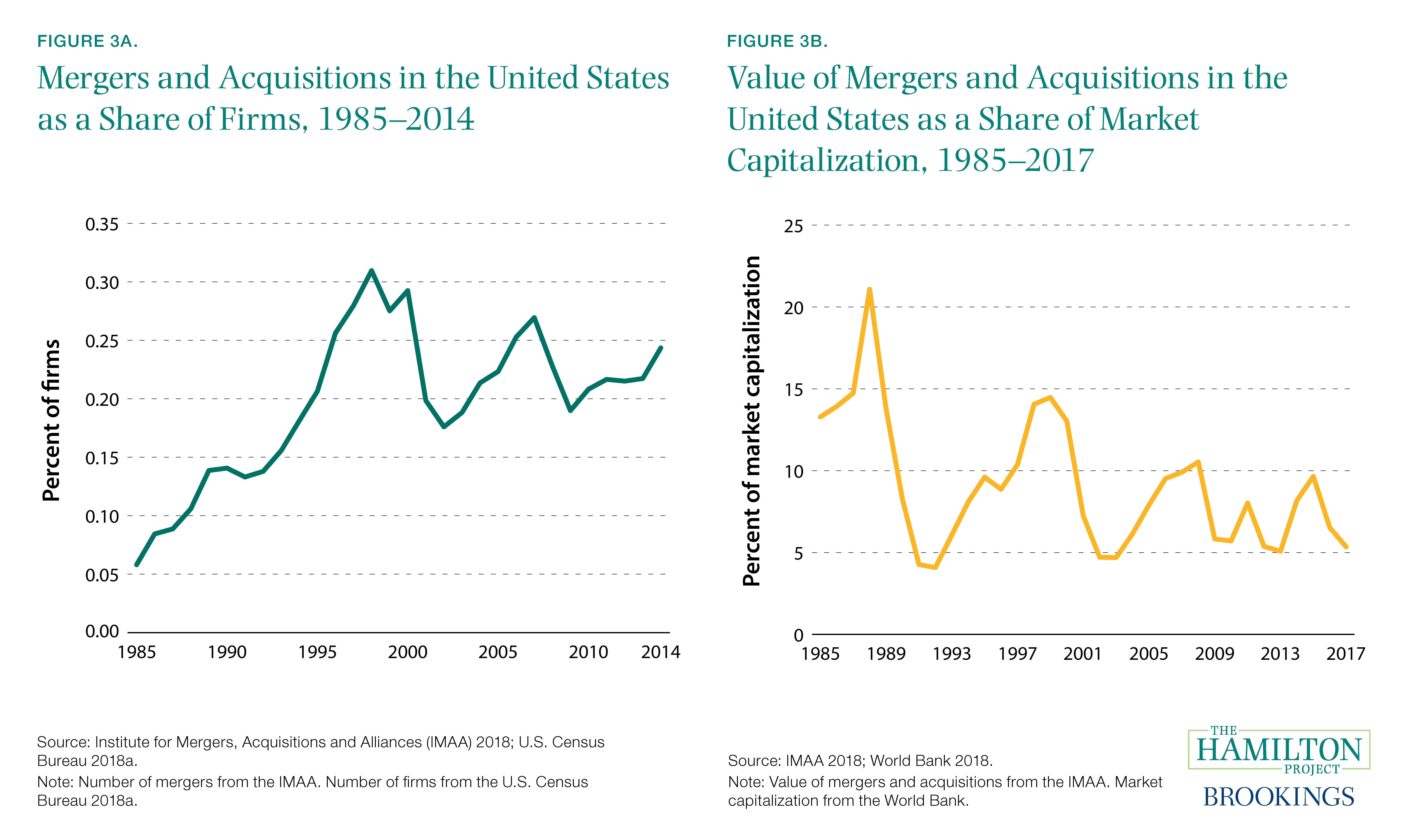 Figure 3A. Mergers and Acquisitions in the United States as a Share of Firms, 1985–2014 and Figure 3B. Value of Mergers and Acquisitions in the United States as a Share of Market Capitalization, 1985–2017