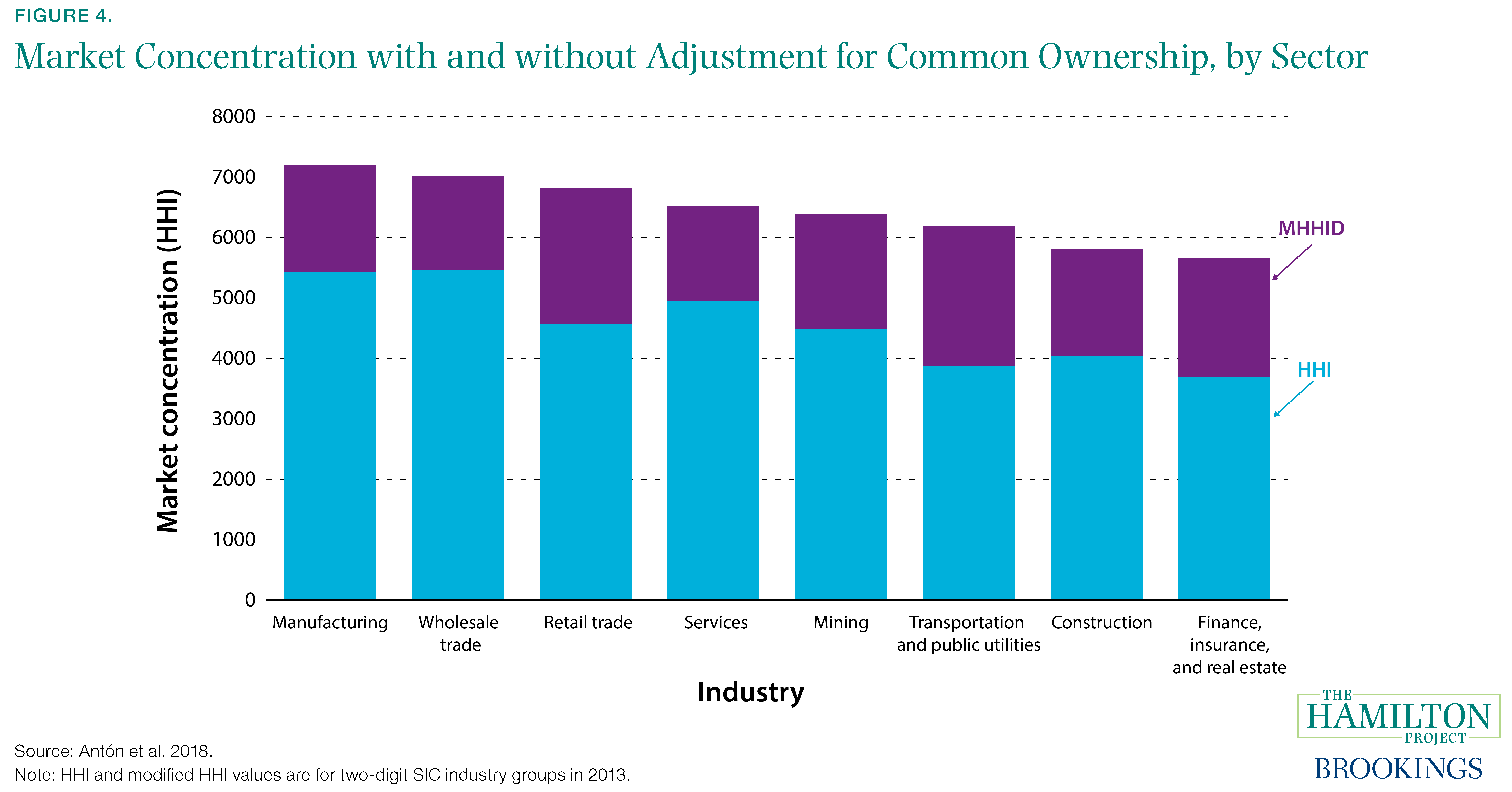 Figure 4. Market Concentration with and without Adjustment for Common Ownership, by Sector