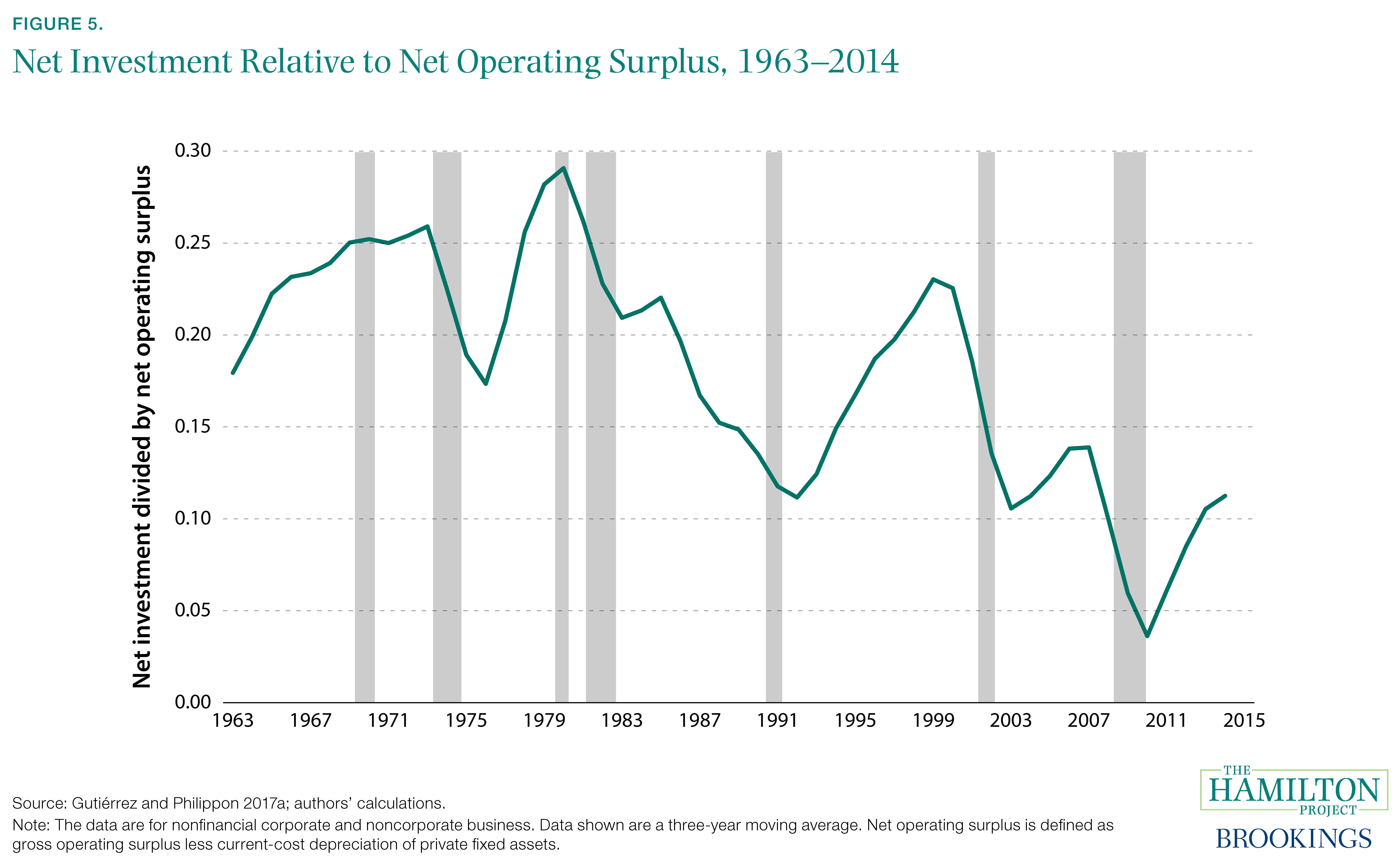 Figure 5. Net Investment Relative to Net Operating Surplus, 1963–2014